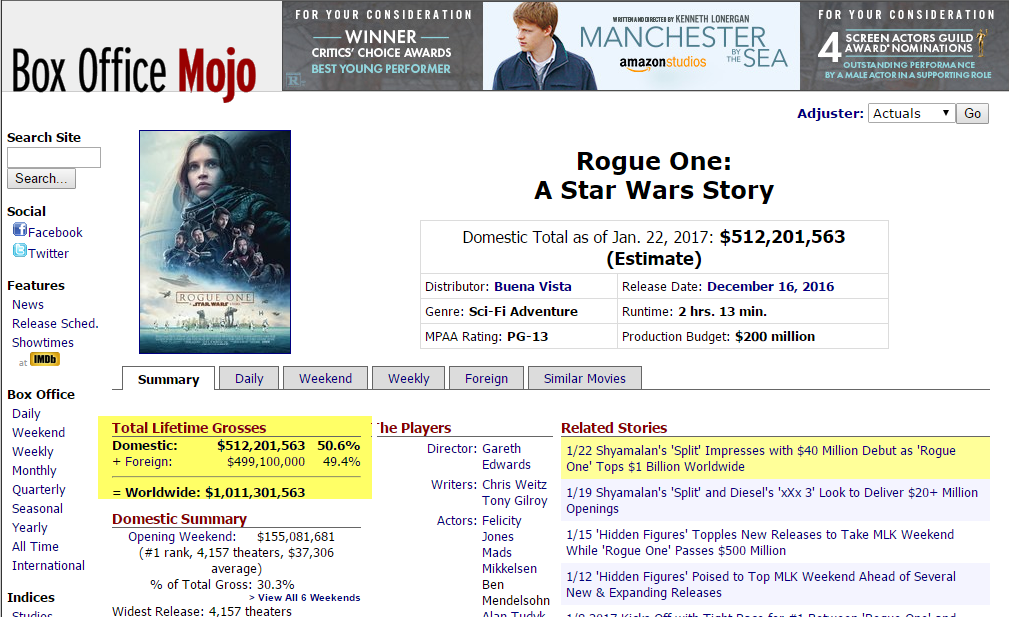 Tag archive for rogue one tops 1 billion worldwide star wars action figures - Mojo box office worldwide ...